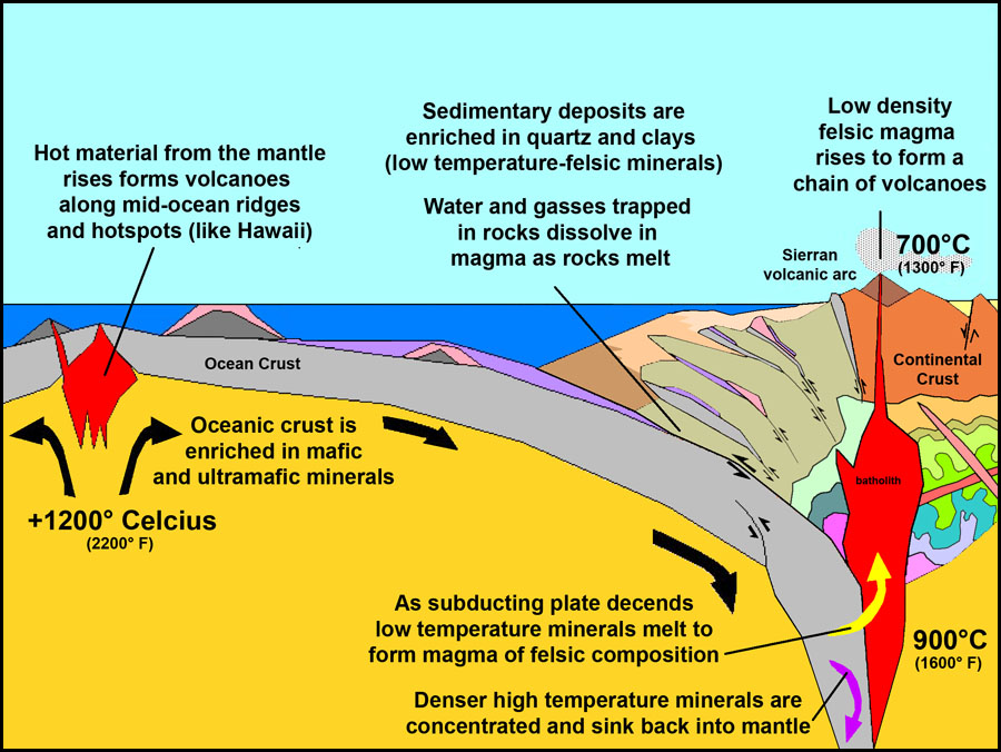 Continental Accretion And Plate Tectonics Model Learning