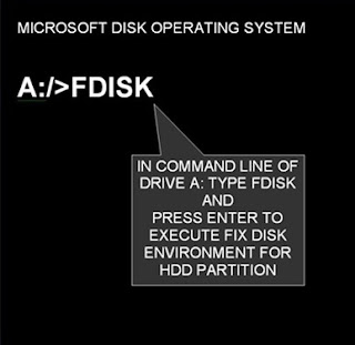 Fix Disk Command In MS-DOS