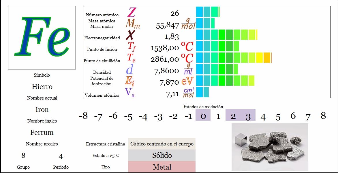 Ciencias de Joseleg: Propiedades periódicas del hierro