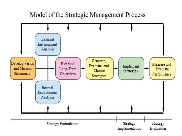 strategic management process of apple company The company has managed to thrive, however, by investing both in new designs, which help it win business early in the product life cycle, and in sophisticated process technologies, which allow it.