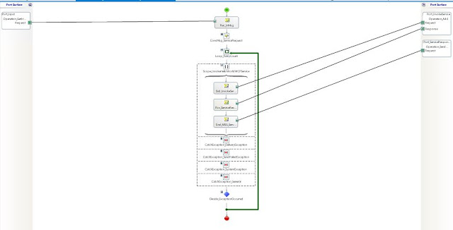 Orchestration with retry logic