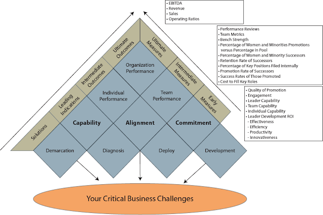 Critical Business Challenges