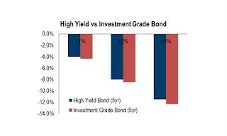 High Yield versus Investment Grade Bond