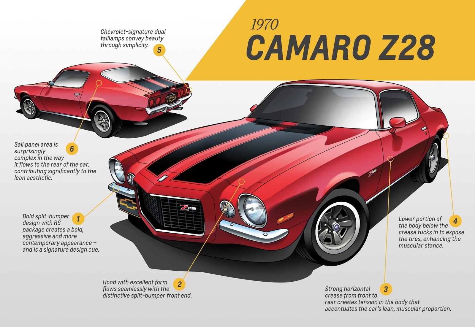 Festejo a puro músculo: se cumplen 50 años del Camaro : Autoblog ...
