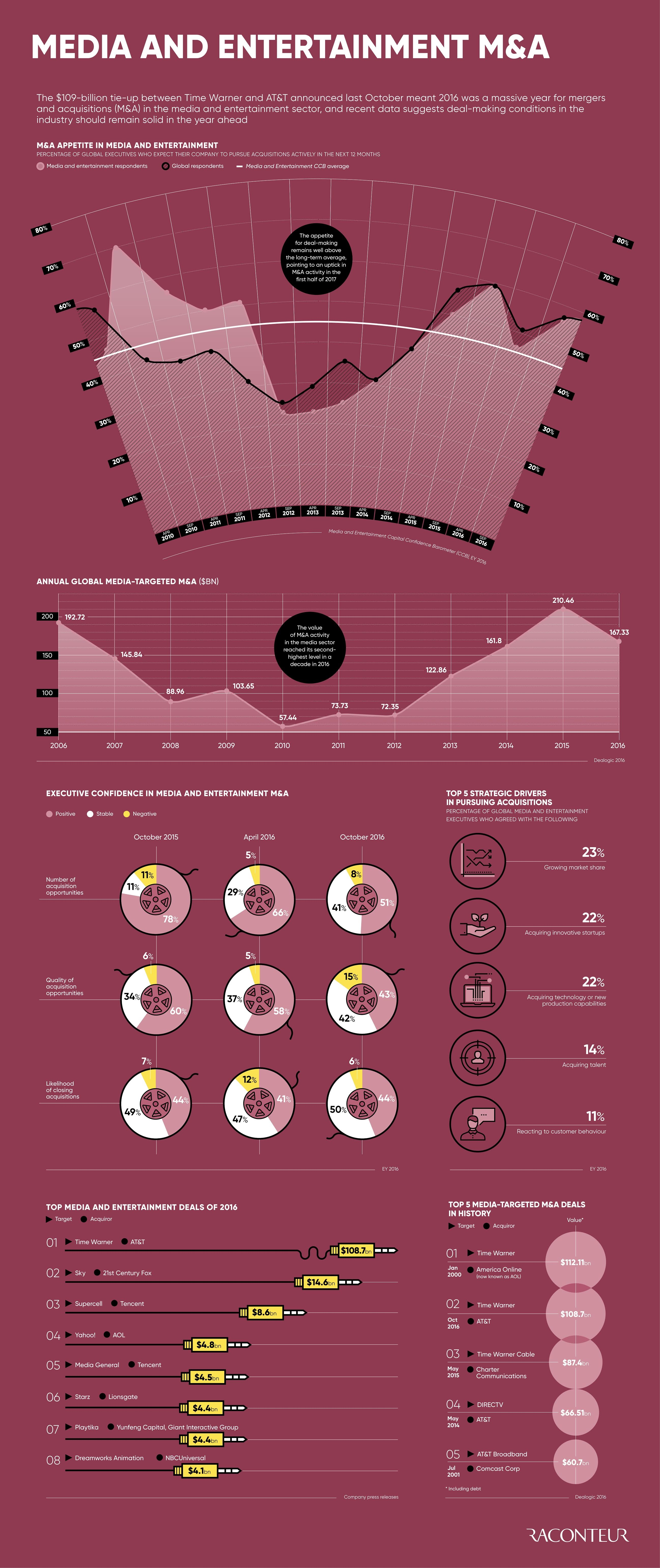 Media and entertainment M&A #infographic