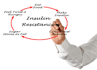 Which Type Of Diabetes Is An Insulin Resistance Disorder