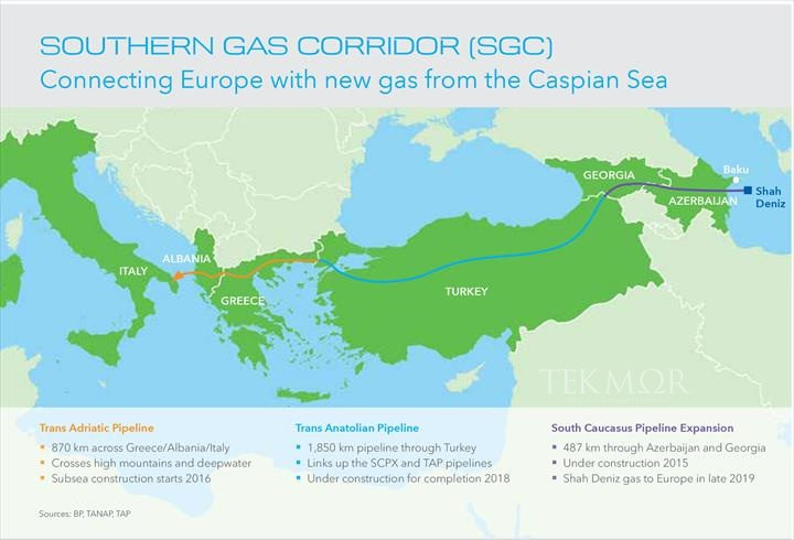 TEKMOR Monitor: Southern Corridor gas pipeline is on