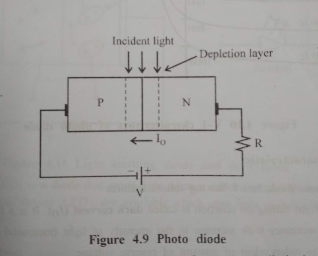 Photodiode Definition And Symbol || Photodiode Principle of Operation || Photodiode V-I  Characteristic || Photodiode Applications