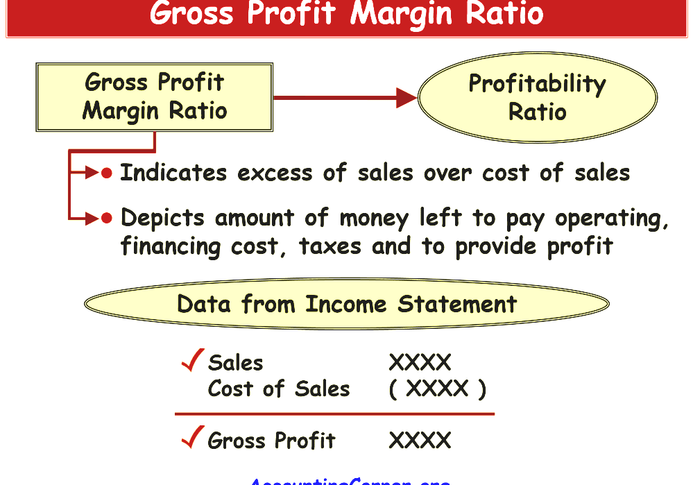 Image result for Gross Margin or Gross Profit MEANING accounts