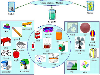 4 states of matter (short notes introduction of states of matters) (quiz)  (short notes) slide player (click here)