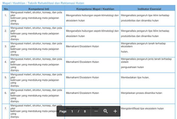 Kisi-Kisi Soal Pretest PPGJ SMK 2018 Teknik Rehabilitasi dan Reklamasi Hutan