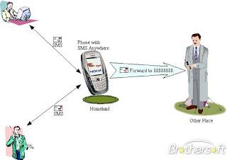 Cara Menyadap SMS Dengan HP Biasa & Android