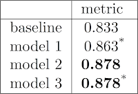 latex - aligned table with significance testing asterisk and bold