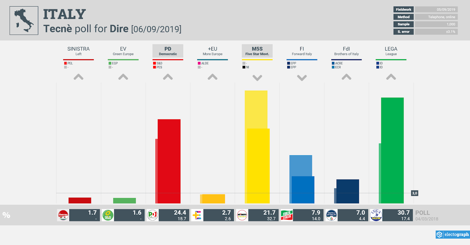 ITALY: Tecnè poll chart for Dire, 6 September 2019