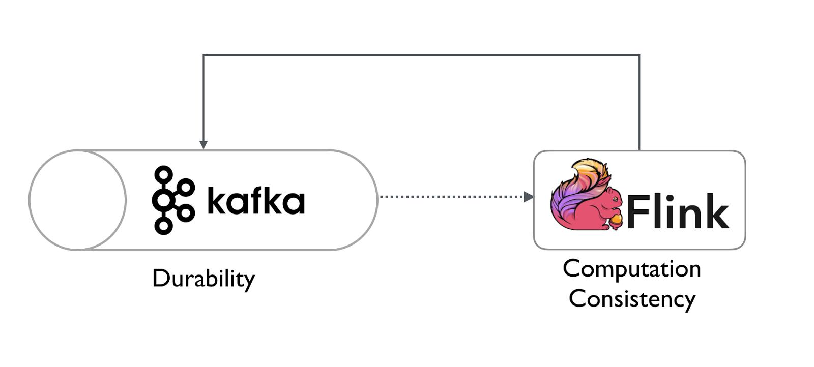 Tug's Blog: Getting started with Apache Flink and Kafka
