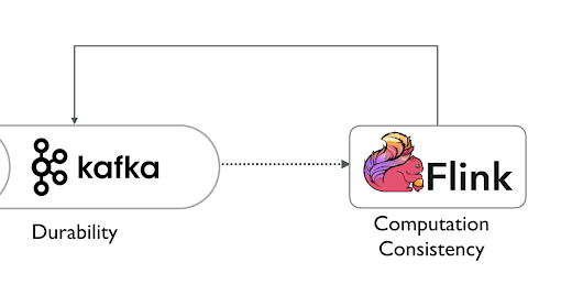 Getting started with Apache Flink and Kafka