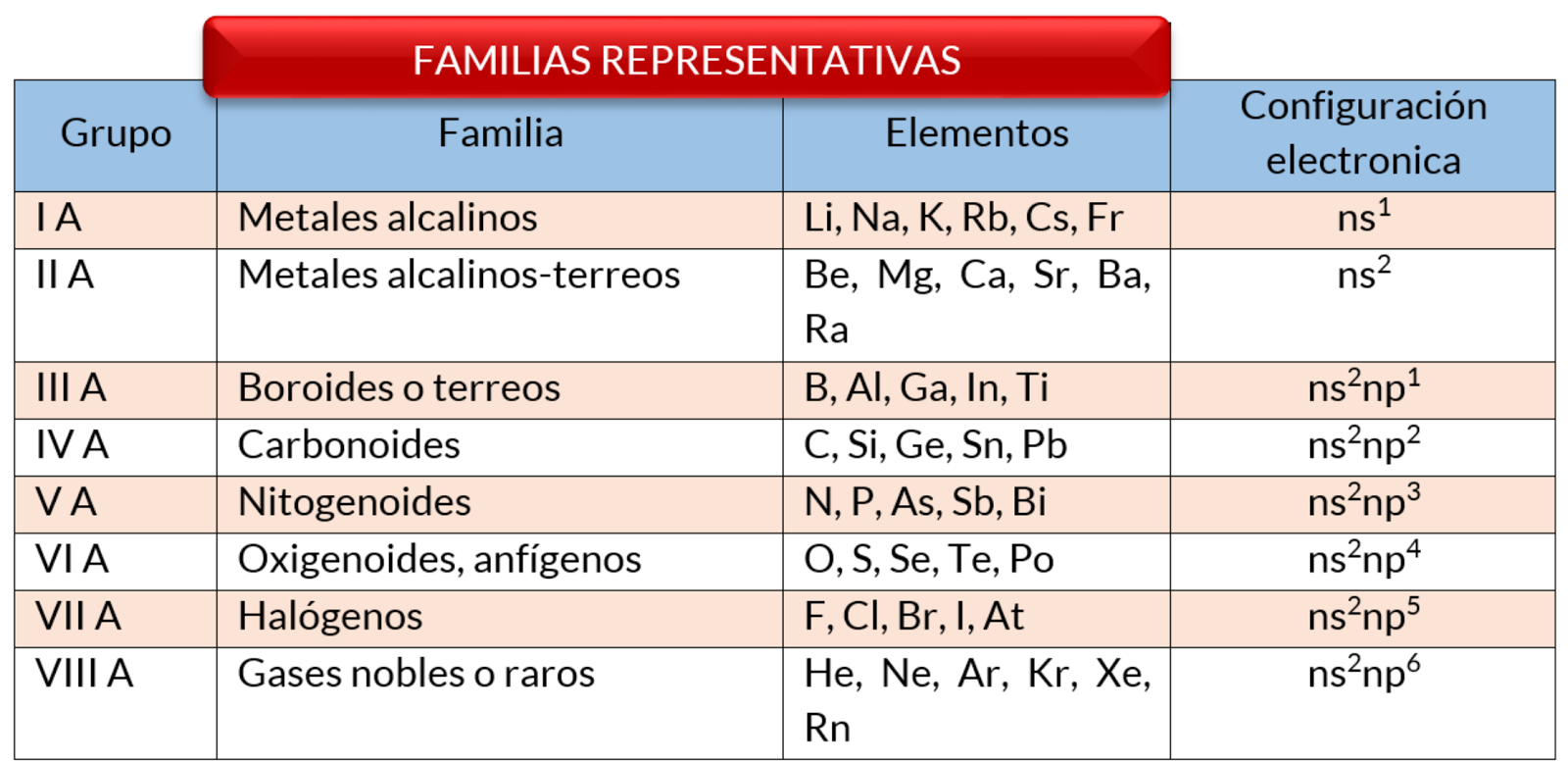 Tabla periodica de los elementos quimicos librosg los elementos del grupo a se les denomina familias representativas y se caracteriza por su notable reactividad lo que les permite combinarse con mucha urtaz Choice Image