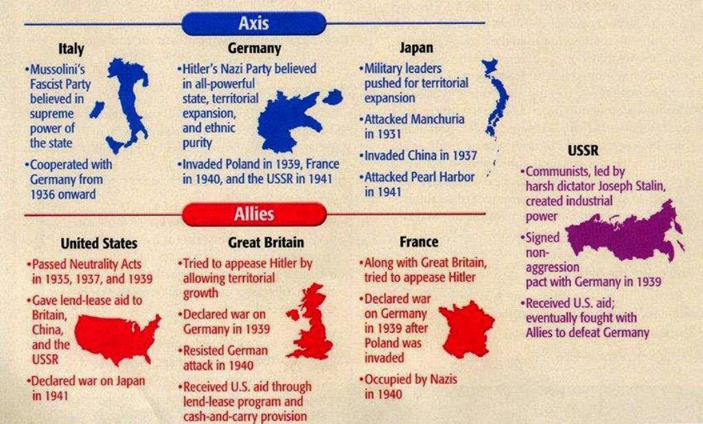 Taipei Signal Army: World War 11, Allies, Axis, Statistics ...