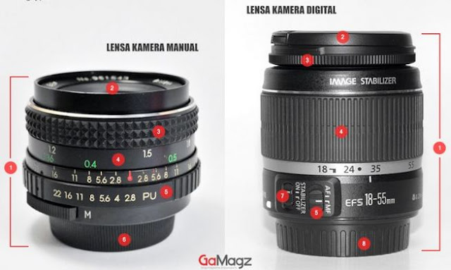 An explanation of the DSLR camera lens