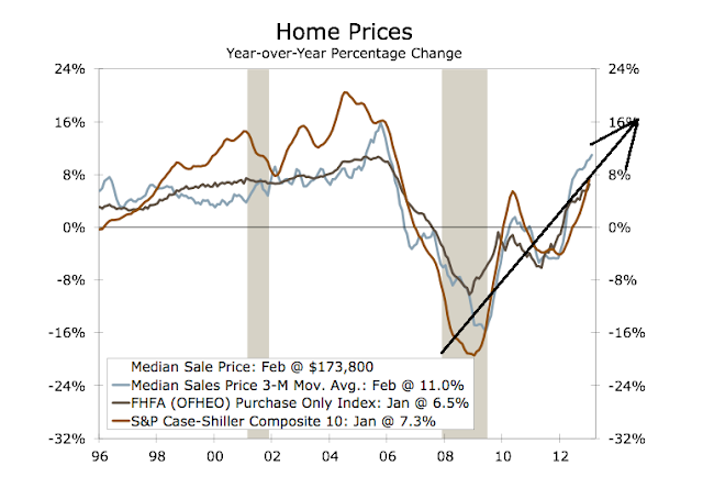 The New, Bigger Housing Bubble In 4 Charts - Home Prices Chart