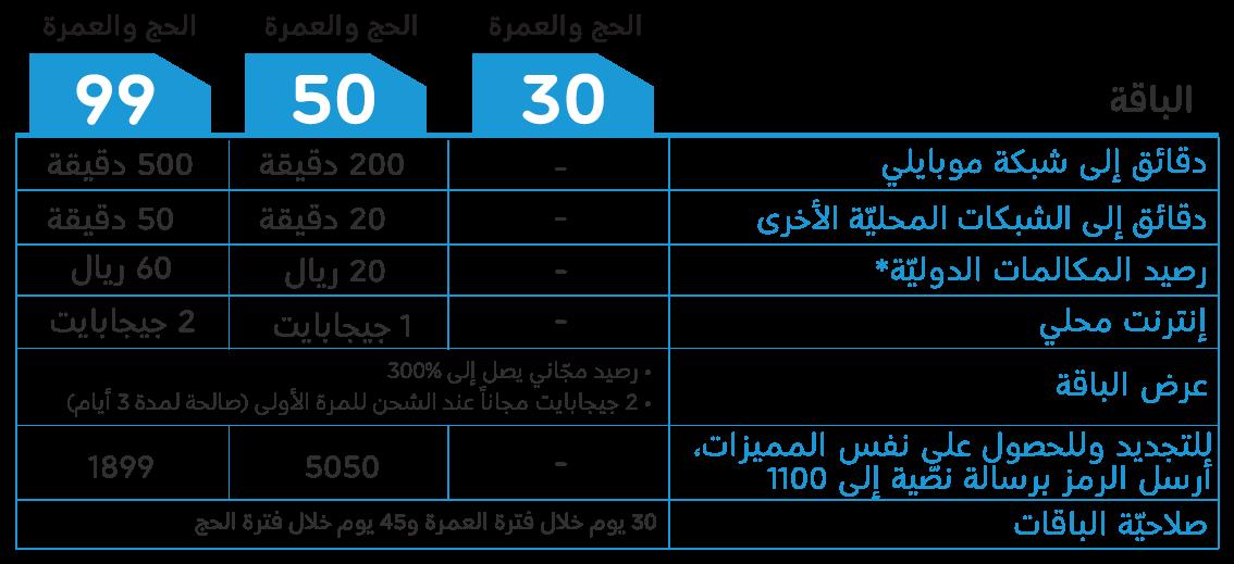 باقات وأكواد موبايلي للاتصالات السعودية