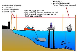 Indonesia merupakan negara kepulauan terbesar di dunia Materi Sekolah    Batas Wilayah Indonesia Zona Teritorial, Kontinental, dan Ekonomi Eksklusif