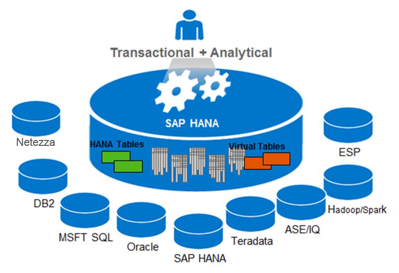 Demystifying Smart Data Access in SAP HANA | WIT Institute