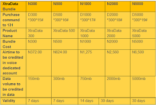 The MTN Xtravoice XtraData Bundle4U Plan | Bruzzy-Tech Updates