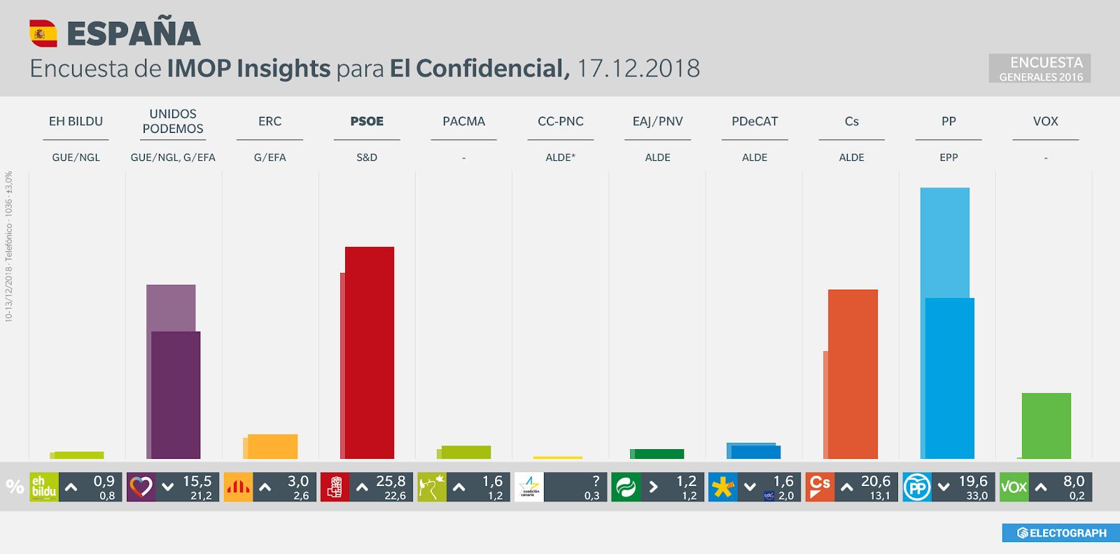 Gráfico de la encuesta para elecciones generales en España realizada por IMOP Insights para El Confidencial, 17 de diciembre de 2018