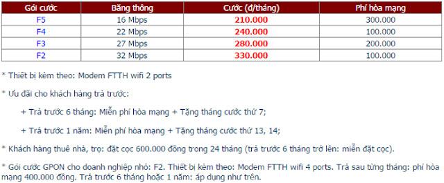Lắp Đặt Internet FPT Phường Tân Định 1