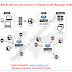 Cybersecurity : F5 BIG-IP DNS Security Solution: F5 Global Traffic Manager (GTM)