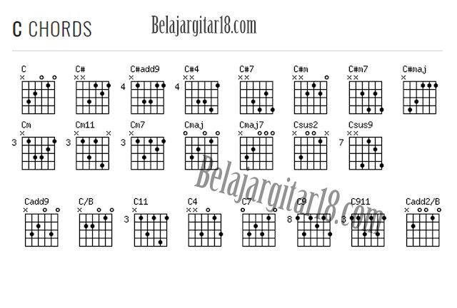Kumpulan Kunci Gitar C
