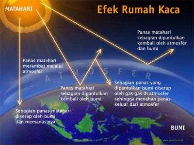 Efek Rumah Kaca Abdullah Akhyar Hafidzuddin