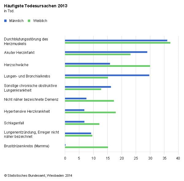 Gentest Kosten Deutschland