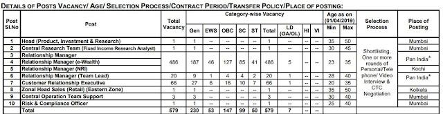 Screenshot of details of Vacancies in SBI SO