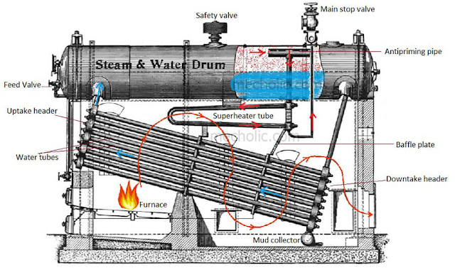 Babcock_and_Wilcox_boiler