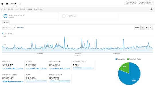 Google Analytics 2014年通期データ