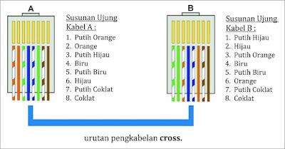 Pengertian Kabel Twisted Pair (UTP, STP, FTP) Jenis, Kelebihan dan kekurangannya Lengkap