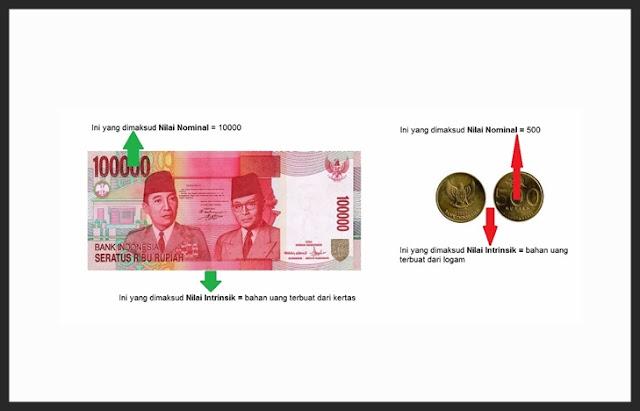 Pengertian, Teori dan Jenis Nilai Uang