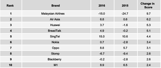 Source: Yougov Brandindex. Buzz brand ranking improvements from 2015 to 2016.