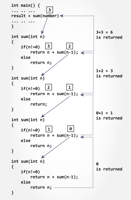 Sum of Natural Numbers Using Recursion