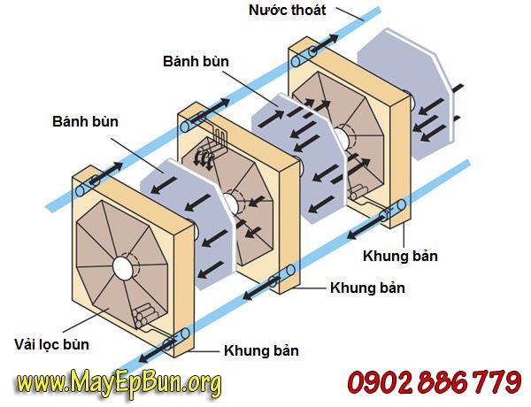 Nguyên lý hoạt động của máy ép bùn khung bản Vĩnh Phát