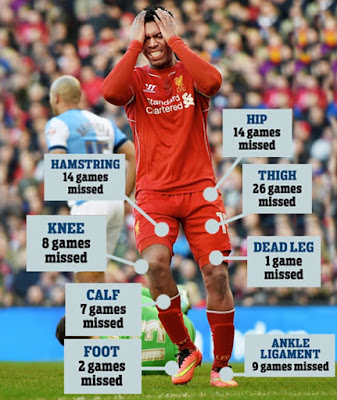 Daniel Sturridge + Injury Chart