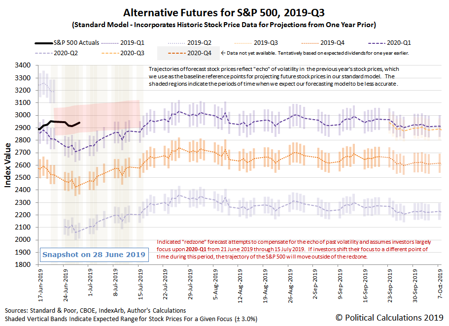 Alternative Futures - S&P 500 - 2019Q3 - Standard Model, with Redzone Forecast Between 21 June 2019 and 15 July 2019 Assuming Investor Focus on 2020-Q1 - Snapshot on 28 Jun 2019