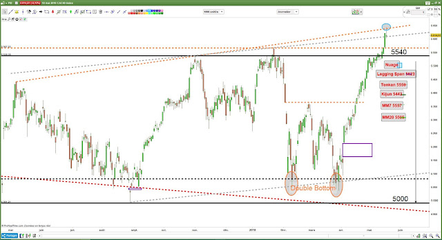 Analyse technique CAC40 [18/05/18] $cac