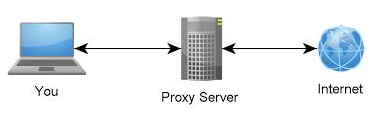 Apa Itu Proxy Server