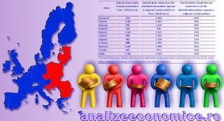Cu cât e mai mare salariul din administrația publică față de cel de la nivelul economiei în statele ex-comuniste din UE