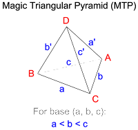 This is a useful schema for a normalised lettering and numbering of Magic Triangular Pyramids (MTP). The base edges are (a, b, c), and the apex edges are (a', b', c'). The edge lengths of a Magic Triangular Pyramid can be expressed as (a, b, c, a', b', c') where a < b < c.