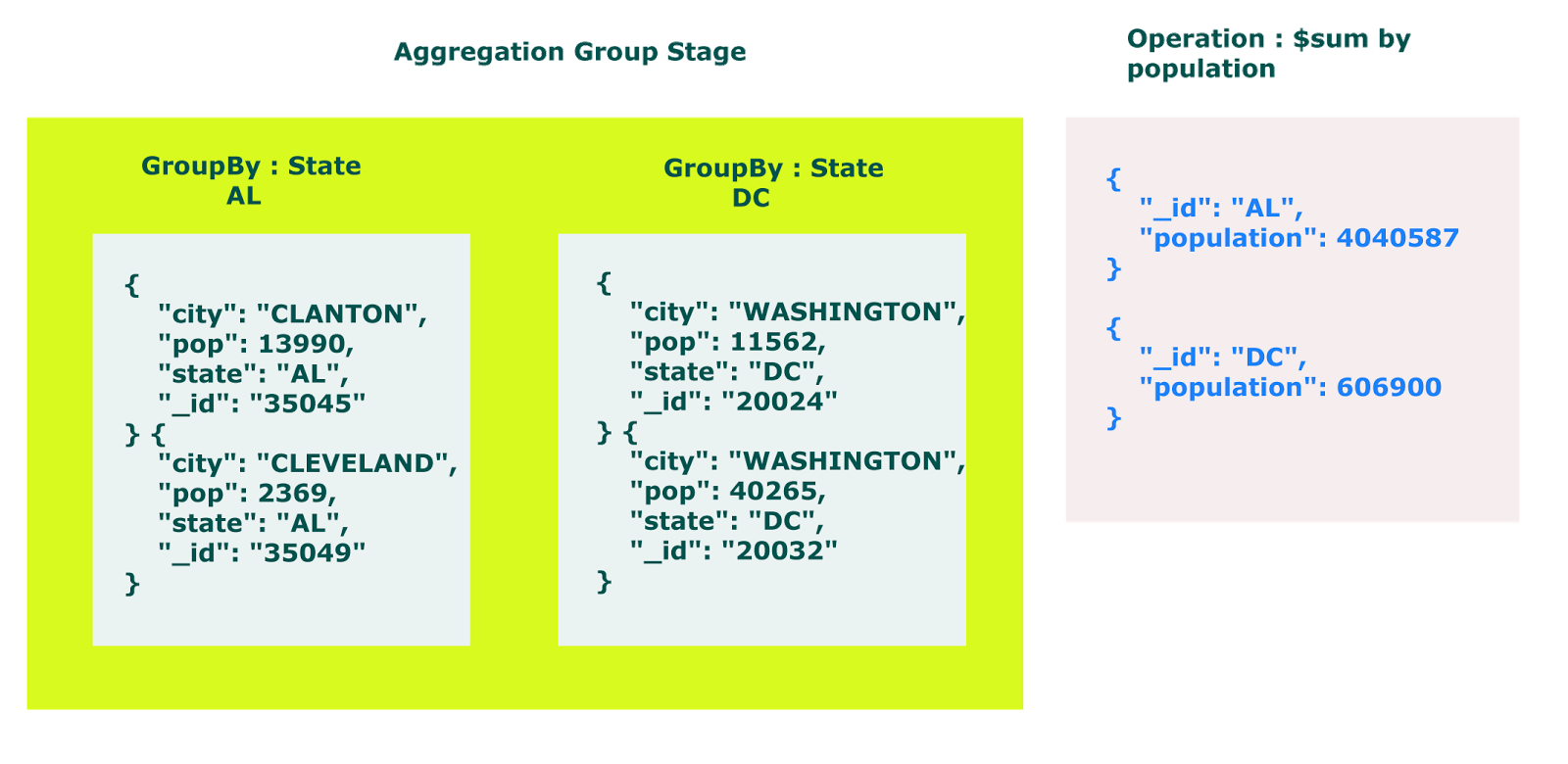 MongoDB Tutorials : Aggregation Framework | Tutorials for AngularJs