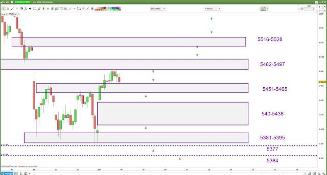 Plan de trade cac40 [04/06/18]